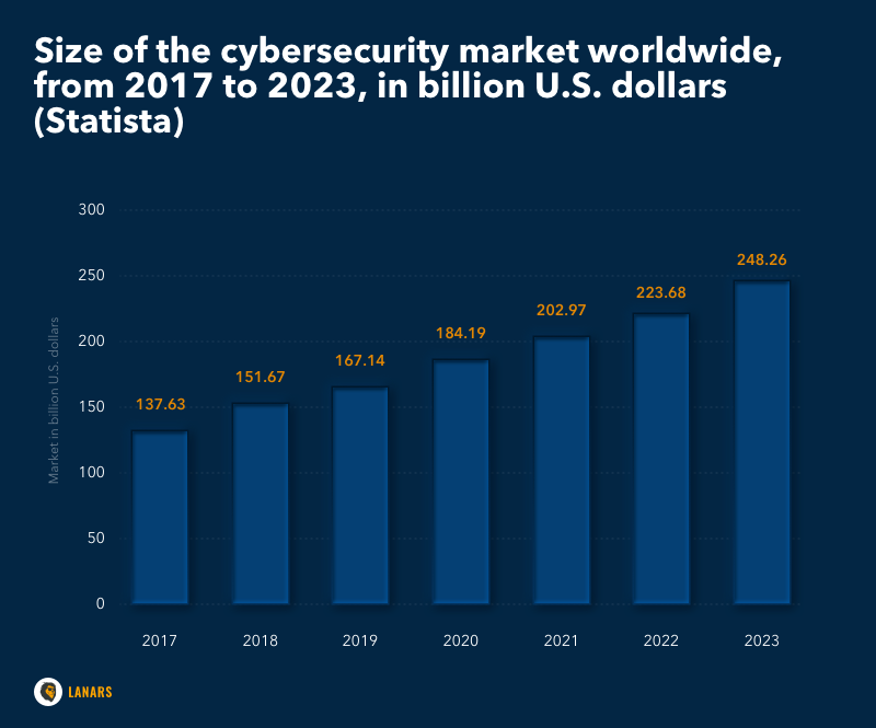 Size of the cybersecurity market worldwide, from 2017 to 2023, in billion U.S. dollars (Statista)