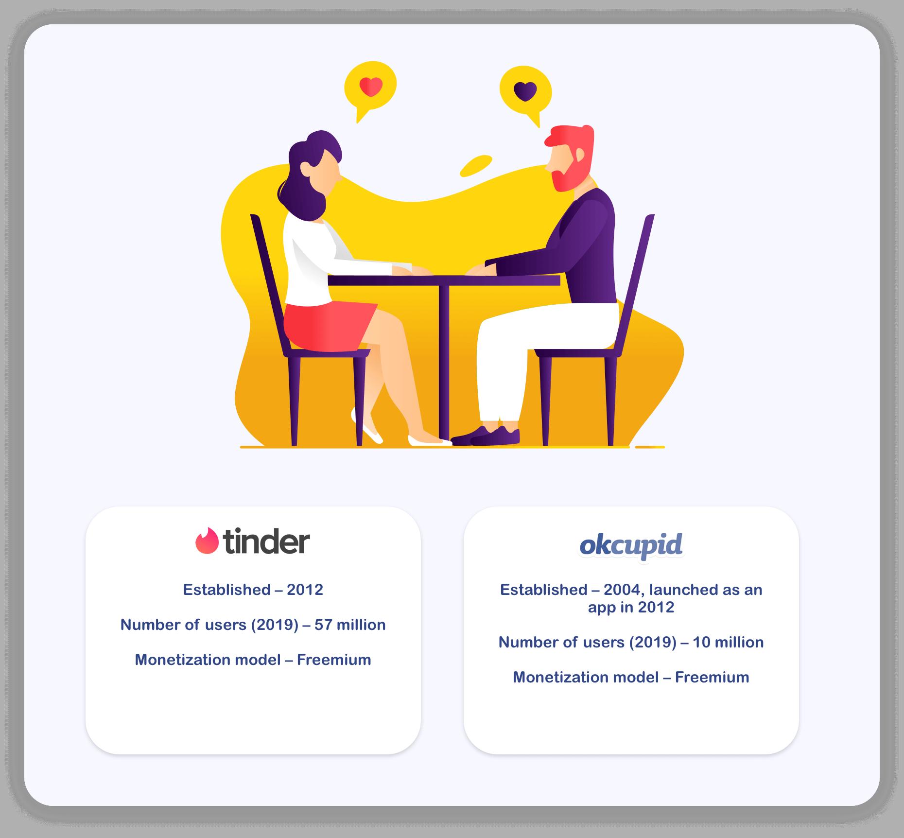 principles and mechanics to build a dating app
