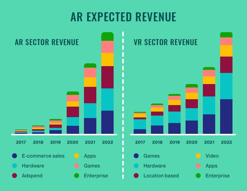 AR expected revenue, statistics