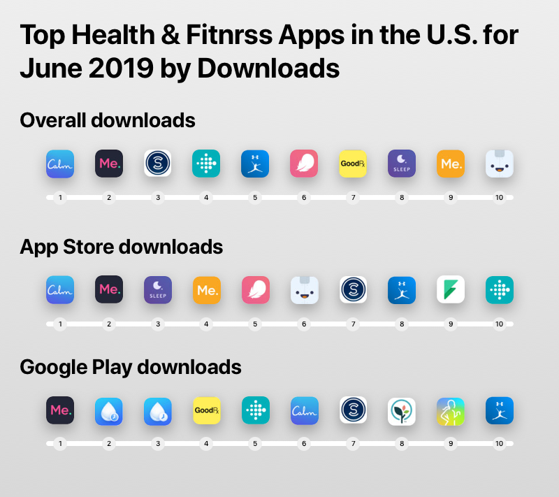Top health and fitness apps in the U.S. for June 2019 by downloads