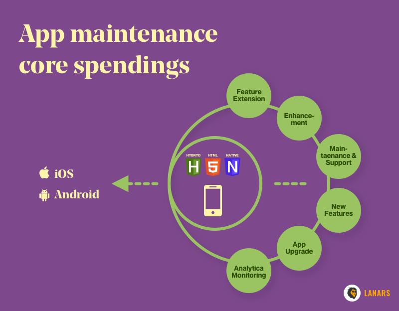 App maintenance core spendings
