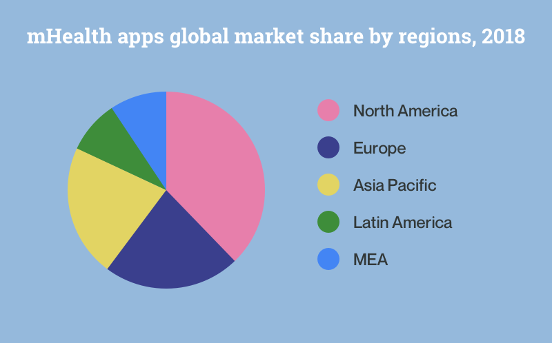 mHealth apps global market share by regions, 2018