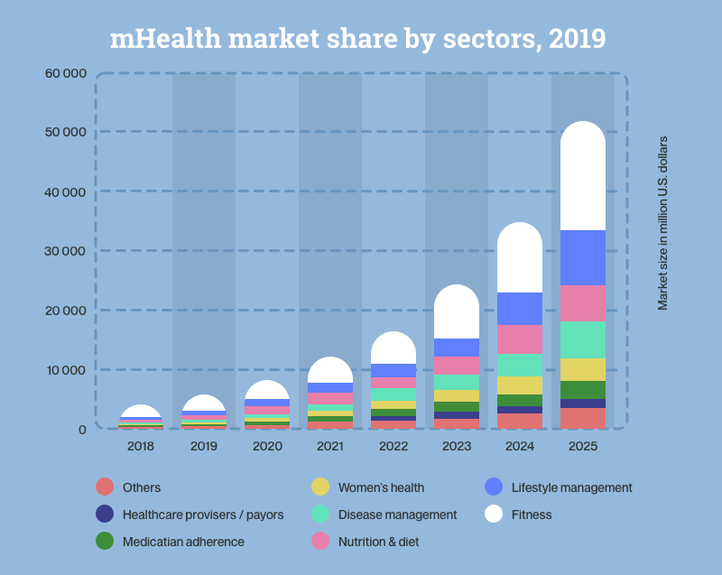 "In 2019, the eHealth app market is developing rapidly. Last year, it was valued at $0.8 billion and forecasted to generate not less than $111.1 billion globally by the end of 2025. No wonders, healthcare app developers of various kinds are now significantly demanded in the US, Canada, and Western Europe.   While startups from developing countries are mainly focused on healthcare products for personal use as fitness or women's health tracking apps, well-developed countries tend to invest funds into apps for medical or educational institutions — reference apps development, patient monitoring services, and tools for students.      The trick is, medical app developers need to have healthcare expertise and are more likely to execute tasks connected with big data proceeding than regular specialists. In this article, we'll look deeper into healthcare app development and find out what challenges one faces working in the niche.     illustration, caption — mHealth market share by sectors, 2019 (Statista charts)  Structure Types of Healthcare Apps — Healthcare Apps for Users (not Medics) — Apps for Hospitals  HealthKit and Google Fit for Healthcare Mobile Application Development Healthcare APIs in Healthcare App Development How to Choose Healthcare App Development Company  Conclusion   Н2: Types of Healthcare Apps  Mobile health (or mHeath) is not just a fad. Health and wellness websites designed well are now an essential part of the healthcare digital ecosystem incorporated with the Internet of Things (IoT). Multifunctional mobile devices like smartphones and tablets, devices with tracking functions like smartwatches or fit bracelets, as well as specialized equipment for diagnostics and patient monitoring are also a part of healthcare IoT.    Telemedicine app development also includes medical records database management, data storing and solving tasks like how to empower remote patient monitoring using smart sensors or video chats.   Sounds a bit messy? Let's analyze the most popular types of healthcare apps one by one according to their functions and user targeting.    H3: Healthcare Apps for Users (not Medics)  #1 Health & Fitness   General health and fitness apps — there is how the most demanded and profitable healthcare apps niche sounds. This type of application is created to serve a wide range of users of all ages. As people are opting to get fit according to their personal rhythm and not the gym timetable, fitness apps are the perfect solution for them.  Healthcare mobile app development allowed us to workout with a virtual trainer, personalize out nutrition, track our health unstoppably, and develop good habits in terms of a healthy lifestyle. The most common types of general health & fitness apps are health tracking apps, tools for obesity and weight management, fitness apps, and nutrition apps.   Some of them are interconnected with gyms and online markets, but most perform their functions as a self-standing service.   Examples — MyFitnessPal, FIIT, Sleep++, and Headspace.   #2 Chronic Care  Chronic care management apps is another type of digital product dedicated to those who want to shift care provision from hospitals to their home or any place where there is an internet connection. That approach helps to improve the quality of life for people with various chronic diseases (chronic lung disease, diabetes, heart disease, etc.).  Chronic care management apps make it easy for a person to maintain daily medical self-care, increase their lifespan, and monitor health to avoid disease complications. Apps are also useful for people with mental health conditions — they help them to do routine tasks without third-party assistance.   You may find those types of app among the most demanded in the niche — behaviour disorder management apps, apps for people with diabetes, blood pressure & ECG monitoring tools, cancer therapy mobile services.   Examples — MyID, Medisafe, PainScale, and TeMed.   #3 Medication Management   Medication management apps have similar functions to chronic care management apps, however, they are more focused on monitoring compliance with therapy and procuring essential drugs at a bargain price.   With the help of medication apps, one has no longer to remember what pills to take, what dose is required, at what time, where to buy them, and when they run out of medication. Apps allow to create therapy schedules and give tips on the most effective way to match medication with the person's lifestyle.   Usually, such apps require mobile-first physician platforms development.   Examples — MyMedSchedule, MyMeds, and RXmindMe.  #4 Female Health  Women's health apps are about specific vital indicator monitoring. Their aim is to help women to overcome periods, pregnancy or motherhood, and make it easy for them to adopt personal plans and work graphics to the state of her well-being. Such apps are also helpful for early detection of disease.   Although there are three types of female health apps, you may find that most of the popular women's app includes various functions. Pure types are — pregnancy apps, fertility apps (period monitoring), and breastfeeding apps.  Examples — Natural Cycles, Glow, Clue, and Ovia.   #5 Personal Health Recording  Personal health record apps give people direct access to their medical records without contacting medical institutions or visiting them. They are also helpful if a person is seeing a doctor for the first time or would like to get an online consulting session with other professionals (telemedicine service).   One can maintain a medical history of their own with the help of a single app or site with well-done health and wellness website design, while others with a medical background can check somebody's records in a critical situation like loss of consciousness by the stranger or an accident where they were seriously injured. That could even save a human's life!   Such kind of apps is usually a part of a larger all-in hospital ecosystem, where doctors use digital tools to create and store patients' information. Therefore, these apps are often developed by hospitals.   Examples —  Medical Records, Patient Medical Records & Appointments for Doctors, VitusVet: Pet Health Care App (for animals), EHR / EMR Health.  illustration, caption — mHealth products usage, 2019 (statistics)    H3: Apps for Hospitals  Medical App (or apps for professionals) is another category of healthcare digital instruments. Unlike apps for the general public, they are designed to be useful for medics only. And since their target audience pool is smaller and most of them are adjusted to a specific institution, such apps are more custom and expensive in development than regular apps.    #1 Medical references and studying tools    The medical knowledge database grows daily. How could a single hospital worker stay up-to-date? And is it any chance to avoid looking for  reference information in the medical directory? To check your professional assumptions? Medical references app is an answer. This digital tool automatically downloads science updates and holds a huge database on diseases.    Continuing medical education apps is another version of reference apps. On its turn, it is dedicated to students, PG aspirants, and interns and provide them with a chance to practice their knowledge virtually. Such products may appear as online dictionaries or even games for future medics.      Examples —  Daily Rounds for Doctors, Offline Drug Dictionary, and Medscape.   #2 Patient monitoring by doctor's request    Patient management & monitoring app phenomenon is one more innovation encashed by the telemedicine progress. The idea is to provide people with medical help without letting them visit hospital which could be far away from their homeplace.    It also works vice versa — with the help of monitoring medical app development and different life sensors doctors may treat a larger number of patients saving time on visiting them personally. Some of the apps like this allow patients to find appropriate doctors in the area where they faced a crisis healthcare situation.      Examples — 1upHealth, ACT.md, and AirStrip.    #3 Medical consulting   Sometimes, it's not enough to scan your vital statistics for coming to the right medical conclusion. In most cases, apps could not yet replace a doctor. Telemedicine apps can help you to plan your visit to the doctor, arrange an online meeting with a specialist in the area you need wherever you are or contact the nearest hospital in case of an emergency.    In non-emergency cases, the medical consulting app may help you to take care of your health by visiting doctors regularly.   Examples — MDLIVE, Lemonaid: Same Day Online Care, and LiveHealth Online Mobile.    Н2: HealthKit and Google Fit for Healthcare Mobile Application Development  While small companies conduct medical app development, huge corporations work on frameworks that will allow their hardware to deliver information through the various app to the united database and help medical software to interact.   Apple Healthkit and Google Fit are frameworks (or software development kits, SDK) of that kind. They are integrated into Apple and Android devices by default and are connected to Apple ID or Google account of their users.   Is there any difference between these two leading products? Well, their key idea is to connect health monitoring devices (like fit bracelets, smartwatches, and other vital signals tracking gadgets), hospital databases, medical help providers (hospitals, private doctors, urgent help stations), and regular hardware features (geolocation tracking module, camera, and others) to make it possible for user to reach any possible medical service without special logging in.   Healthcare SDK is considered to be the first real step to telemedicine app development as it should be, they say.   illustration — Apple Healthkit welcome page or logo   Apple Healthkit and Health App  ""A bold way to look at your health"" launched in 2014  Apple Healthkit is an iOS framework designed to manage personal medical data and Healthcare App is a native Apple product that gives you access to Healthkit functions. Health App aggregates all possible information about your vital activity — the quality of sleep, blood pressure, heartbeat rate, temperature, number of steps, and weight changes. That information is gained from your interconnected devices and organized by the app.  Third-party health-related app developed on Apple Healthkit should interact with Health App and share information with it. For example, a nutrition app could use data from Health App to count calories and build a diet.     iOS healthcare developers decided to mark these Health App sections as keys to a healthy life — Mindfulness, Activity, Nutrition, and Sleep. Its concept is built around letting people set goals and reach them. Health App also tracks data connected with heart activity, body  measurements, and reproductive health.  illustration — Google Fit welcome page or logo   Google Fit  ""Activity goals to improve health"" launched in 2014  Google Fit is a platform for health tracking for both Android and iOS devices. It is also an application responding to users' requests. In terms of digital engineering, Google Fit is a set of APIs (application programming interfaces) that works with data from different devices such as activity trackers, smartphone sensors, and healthcare information bases.   Google Fit also gives users an opportunity to set fitness goals and reminds you about daily physical activities. The app stores data on clouds, accesses data of other apps, and analyzes user statistics to let developers know what they could improve in the future.     For healthcare app development, Google Fit is an ecosystem to integrate new apps into.   Unlike Apple's Health App, Google Fit was created in a collaboration with the World Health Organization (WHO) and is based on its recommendations. The basic metrics of the app are move minutes and heart points. Regarding them, it makes your fitness suggestions and is able to identify the type of activity you are involved in (cycling, swimming, running, or walking).       Н2: Healthcare APIs in Healthcare App Development  In 2019, healthcare application development is often associated with medical IoT. Smart sensors, personal health monitoring gadgets, hospital equipment, and various databases are all parts of the huge ecosystem empowered with application programming interface (or API).  APIs are the concrete that keeps the medical IoT object together and makes it possible for devices of different operating systems and programming languages to interact with each other. In terms of development, API is a communication protocol that matches clients and servers and simplifies client-side software development.   APIs can take different forms. Some of them are specified on data structuring or digital task routines, others are built to proceed object classes and variables.   Nowadays, we observe the healthcare industry APIs development boom. Their aim is to collect patient information and provide remote assistance, saving time and money for their users.    Medical app development can't be imagined without APIs. Although nobody asks why we need APIs, even medical APIs have different dedication:  — Focused on patients Appointment scheduling app development, apps for quick access to patient's clinical history, as well as apps for those who undergo medical treatment according to their chronicle illness — all of them use API. Fitness and life metrics trackers are also integrated there due to API.  — Focused on hospital management Electronic health records need to be stored in hospitals. However, to support quick cooperation between medical institutions and specialists, there has to exist a tool to match them on a digital level. A hospital billing system is also an issue. It should be connected with the client's banking system and its health monitoring app. And here comes API.    — Focused on scientific purposes  Health API allows to analyze big data gained from lots of medical institution and make conclusions out of a significant number of patients' records. That helps to react to upcoming epidemics fast or to accumulate evidence-based scientific knowledge. It's important that patients' diagnosis data could be gained anonymously.   Although there are lots of other benefits of APIs in the healthcare industry, there also some challenges the API market is facing these days. Security and privacy terms are among them.   Most popular and powerful API used in healthcare mobile app development are — Box API (can be used with Java, Python, Ruby, and works well for iOS, Android, and Windows devices), Doximity (gives full information about doctors and healthcare practices), HealthTap (health network for getting remote medical assistance), and Zynx Health API (support healthcare data exchange for better medical service).    Н2: How to Choose Healthcare App Development Company  No matter you have a desire for thoughtful mobile-first physician platforms development or working out a brand new concept of an app for medics, soon or later you'll face the problem of choosing the proper development team.   In our article titled How to Hire a Dedicated Development Team, we've already given you some advice. Here, let's recollect the most critical of them concerning healthcare development.     — Healthcare UI and UX experience  Mobile apps of different sectors look pretty the same from the developer's glance. But if it comes to design and data architecture, they have their specifics. Healthcare API awareness is just one of the basic requirements you shall have. Try to choose companies that have health-related products in their portfolio and don't hesitate to ask them about those cases.   — Extra security issues  Healthcare digital products should provide users with an advanced level of security otherwise their vital personal data are in danger. The final product needs to be resistant to cyber attacks, as well as be stable enough to avoid error-cased data losses and other operating flaws.   — Project roadmap issues  Hospital patient app development is about making the lives of patients and doctors easy and increasing their life quality. If you don't have a proper product roadmap or your chosen app development company does not comprehend your business objectives, it will be hard for you to manage the development process. Check whether you are speaking on the same language with your digital executors before your cooperation.   — Tech skills considering your project requirements  In most cases, medical apps are extremely complex products as they have to interact with various health monitoring devices and secure databases. That means that your development team has to be skilled and experienced. The best way to check its potential to work out your idea is to conduct an interview with each of your project's proposed team members. Ask for their CVs if you don't have time for interviewing.   — Costs From our article titled How Much Does It Cost to Build an App, we described lots of factors that influence the final bill. Here, let's name major ones: technical complexity of your task, UX/UI level, team skillset and the number of workers dedicated to your task, and the country you'll choose for development. Eastern Europe option is considered to be the best solution for those who are looking for skills/hourly rate balance.  And don't forget to check references on healthcare apps developers!  illustration, caption — mHealth apps global market share by regions, 2018 (diagrams)     Н2: Conclusion  Healthcare app developers had never been demanded more than now.   Just two years ago most digital medical platforms were web-based and their main idea was to connect patients and doctors. In 2019, there are more than 10 types of healthcare apps and mobile services including tools for chronic care, women's health, medical recording, and remote professional consulting. And what they all have in common is their intention to incorporate with IoT and use the AI approach.   It is expected that by the end of 2020 the mHealth segment will grow almost twice comparing to 2015 (43%). But even now medical app developers may admit that vital signals tracking soft- and hardware are the hottest healthcare development fields. The Philips research said that more than 80% of medics use digital devices in their professional practice to monitor their patients during 2019.  Healthcare API is one more thing to be mentioned regarding healthcare IoT breathtaking boom. To integrate all devices, databases, and programs designed for healthcare niche we need a proper algorithm proposed by various APIs. So choose the suitable one, find a dedicated developers' team, and make your way in the healthcare sector with a clear idea useful for people globally."