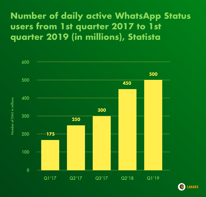 Number of daily active WhatsApp Status users from 1st quarter 2017 to 1st quarter 2019 (in millions), Statista