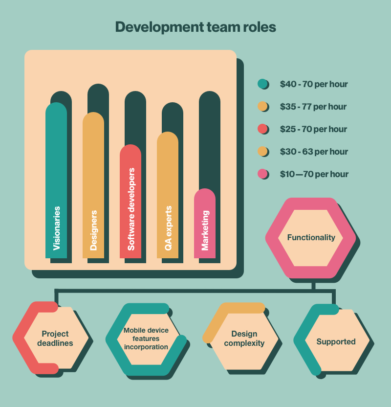 Development team roles and rates