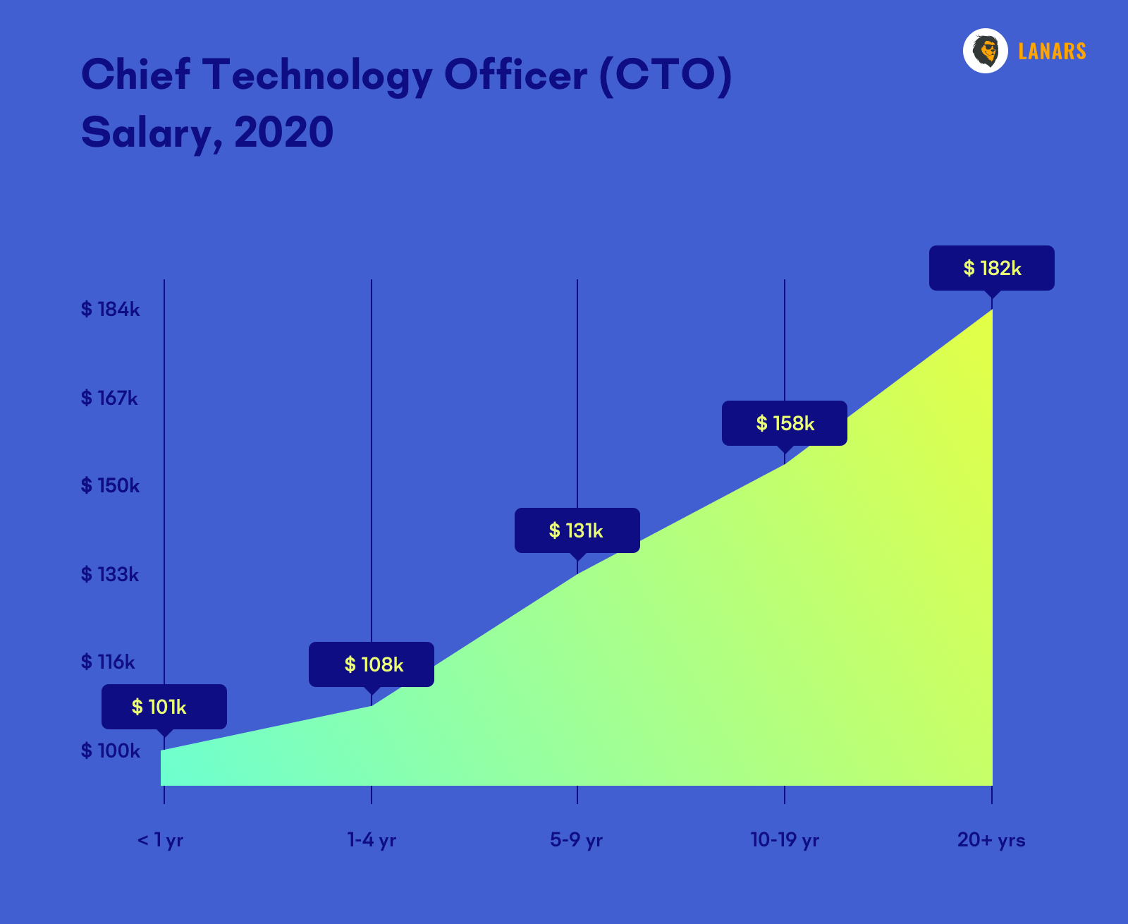Chief Technology Officer (CTO) Salary, 2020