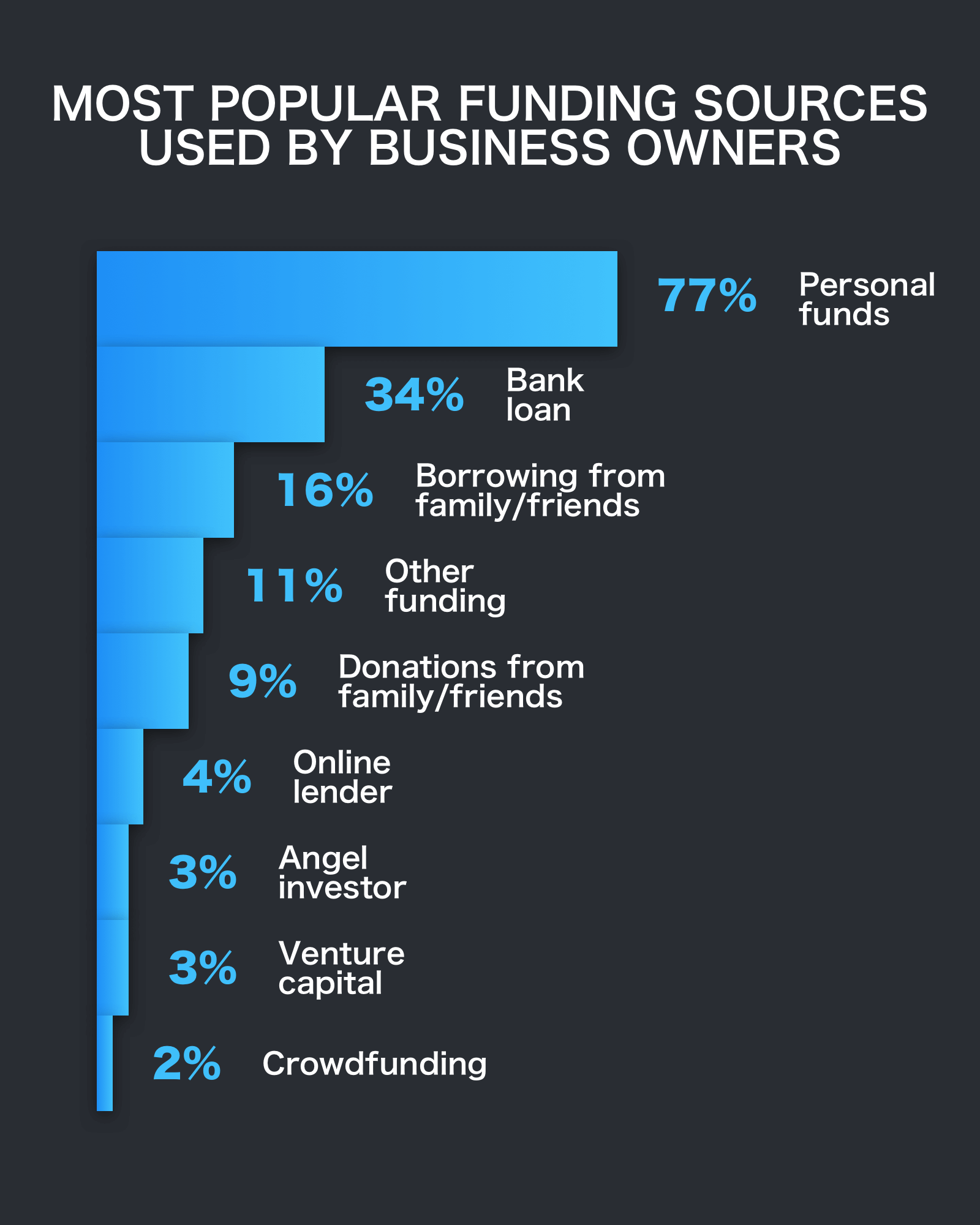 most popular business sources used by business owners