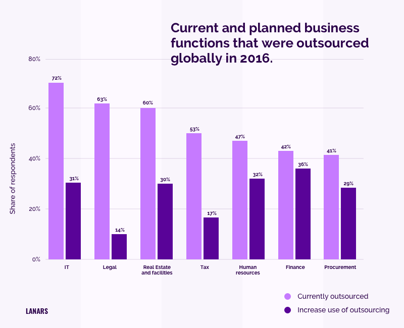 Current and planned business functions that were outsourced globally in 2016.