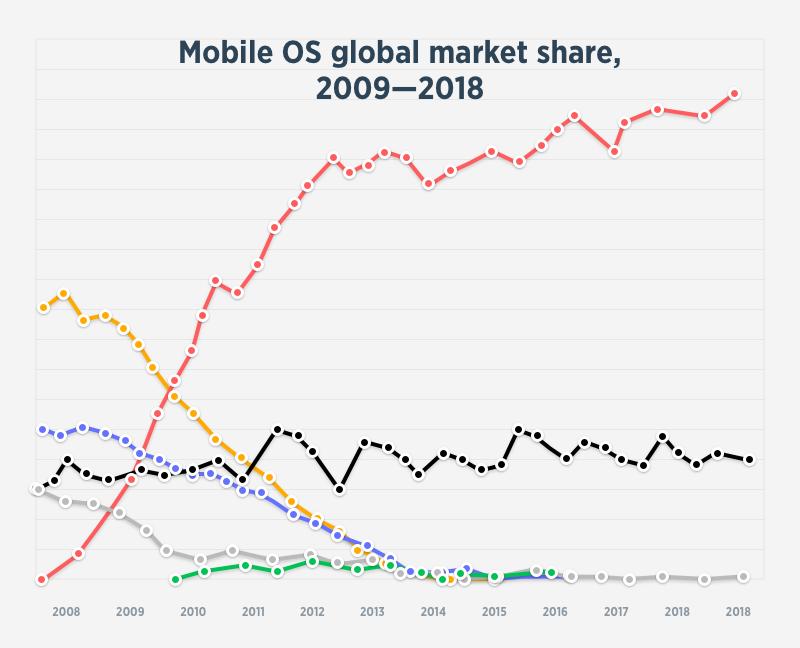 Mobile OS global market share, 2009—2018