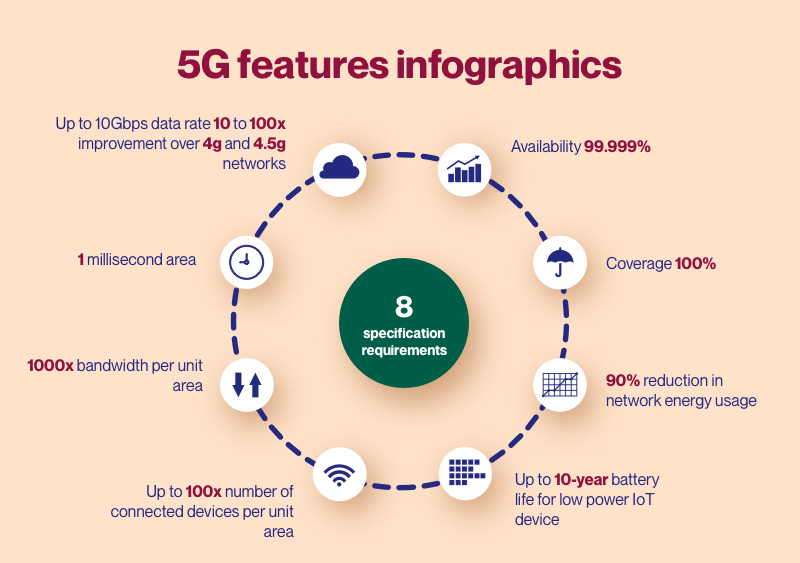 5G technology in details