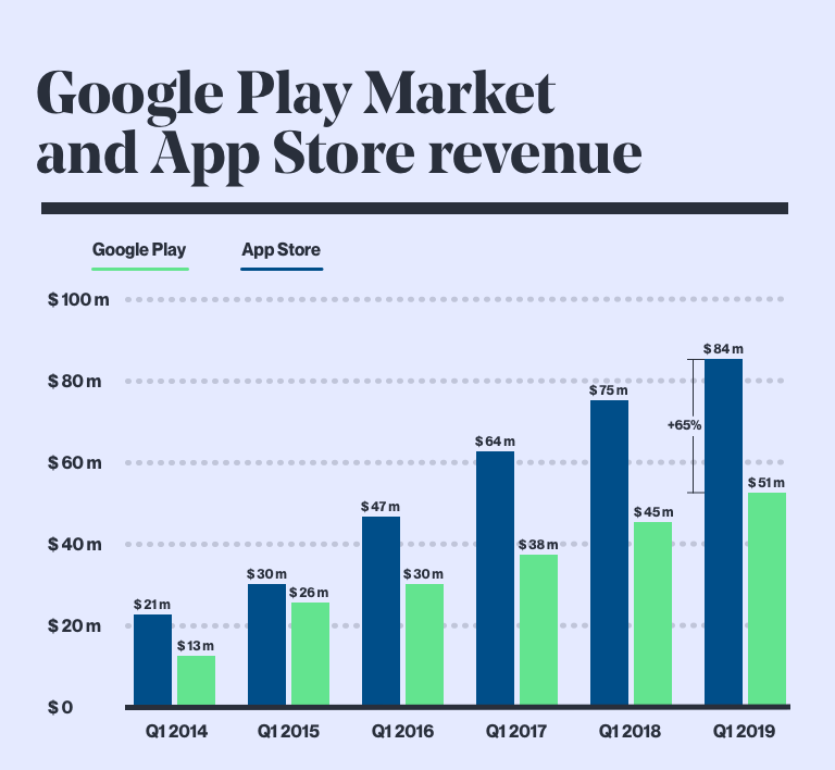 Google Play Market and App Store revenue