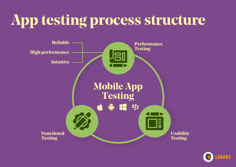 App testing process structure