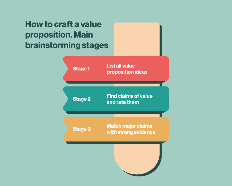 How to craft value proposition. Main brainstorming stages