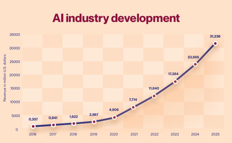 Global AI industry revenue, 2016—2025