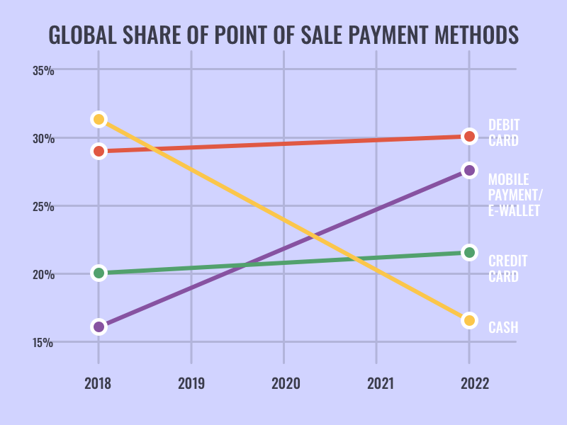 A global share of point of sale payment methods