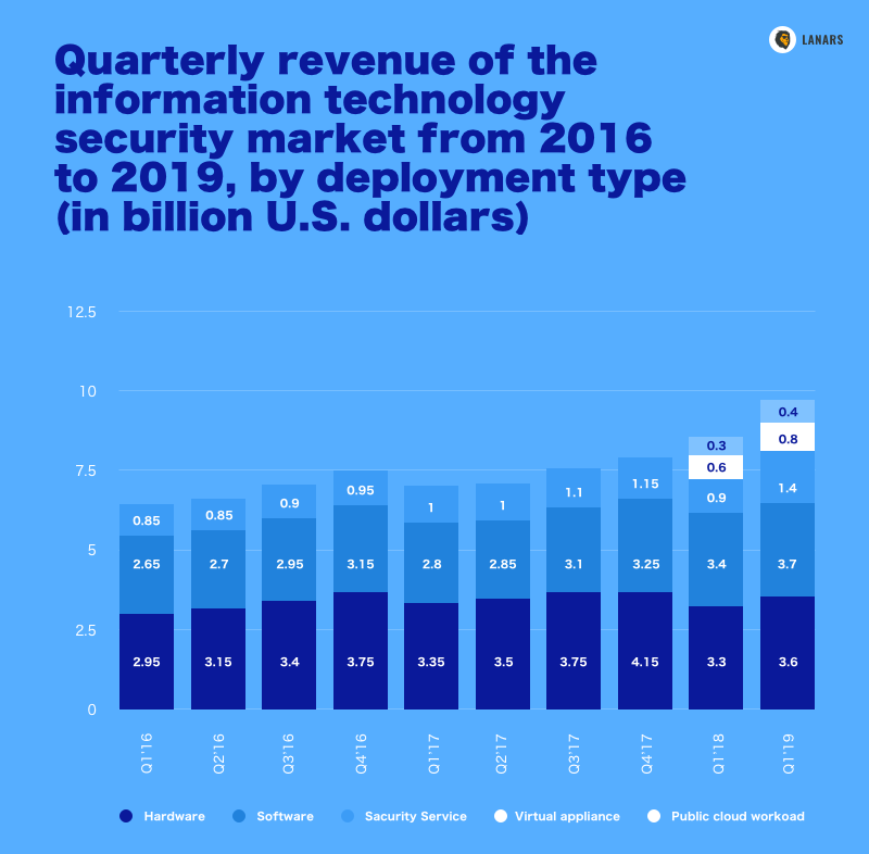 Quarterly revenue of the information technology security market from 2016 to 2019, by deployment type (in billion U.S. dollars), Statista