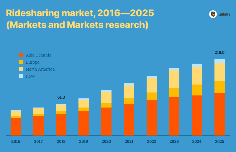 Ridesharing market, 2016—2025 (Markets and Markets research)