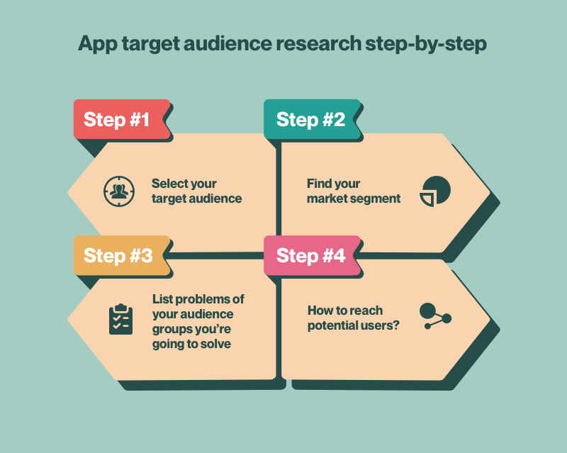 App target audience research step-by-step