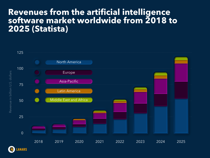 Revenues from the artificial intelligence software market worldwide from 2018 to 2025 (Statista)