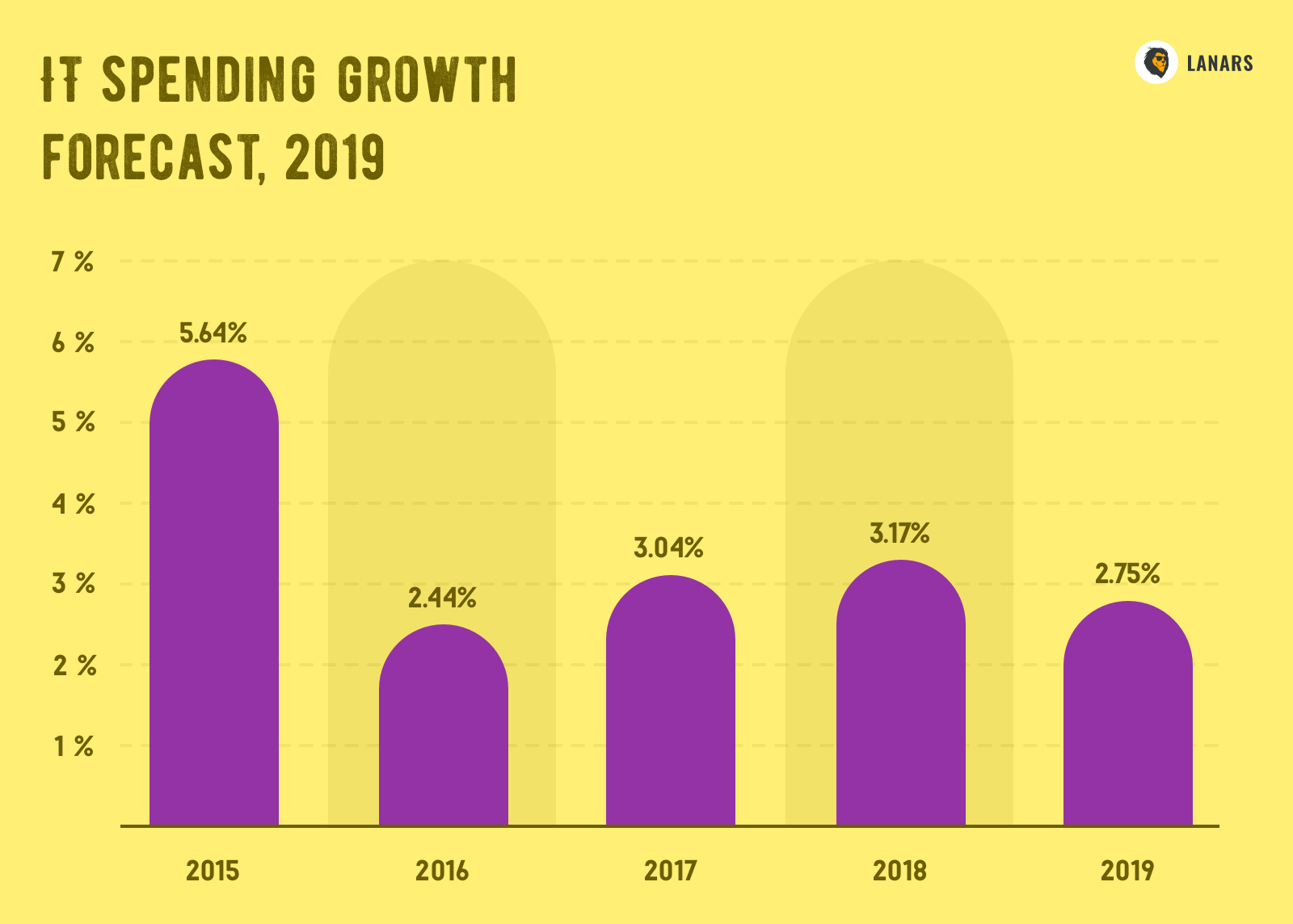 IT spending growth forecast, 2019