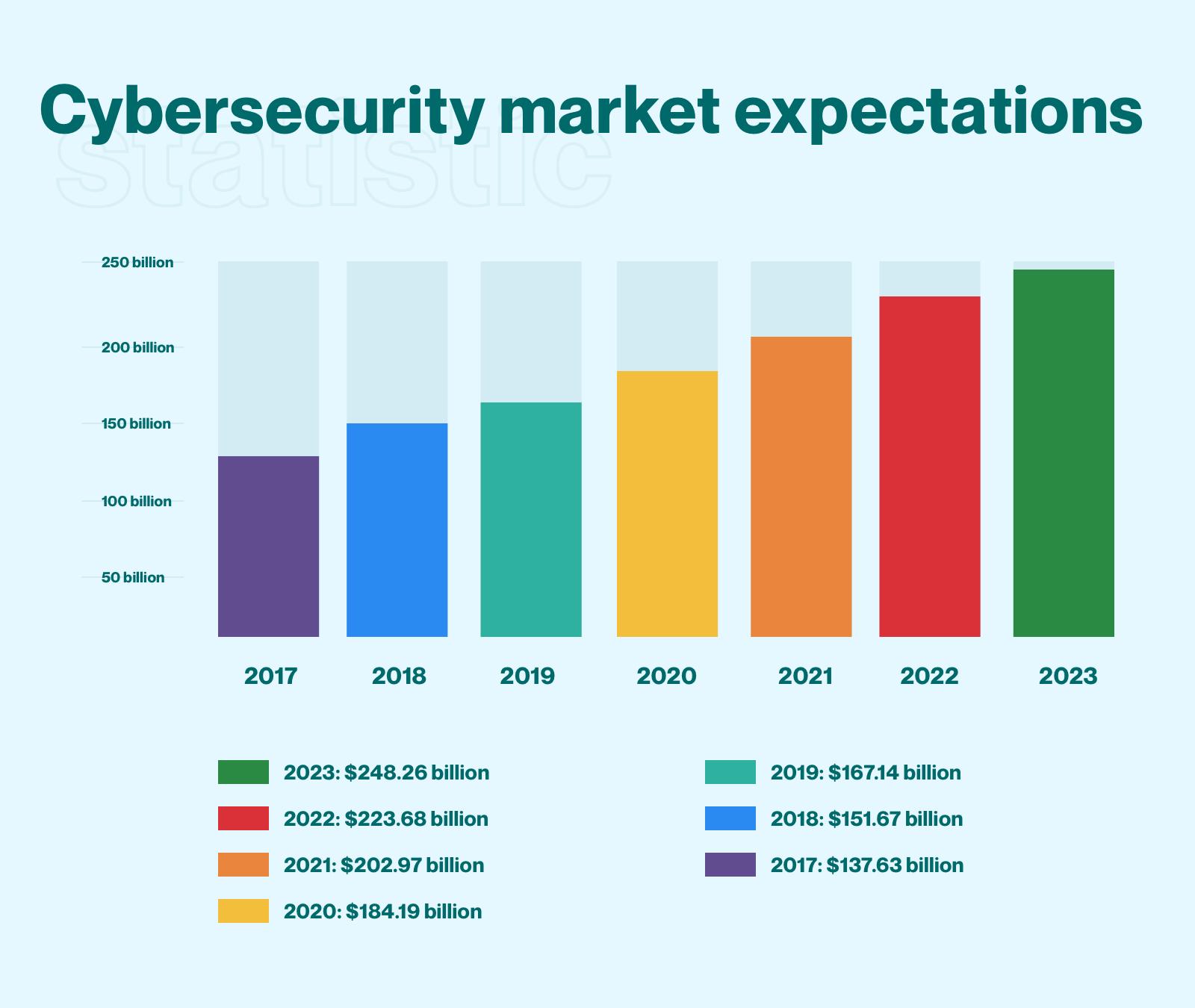 forventninger til cybersikkerheten, grafikk