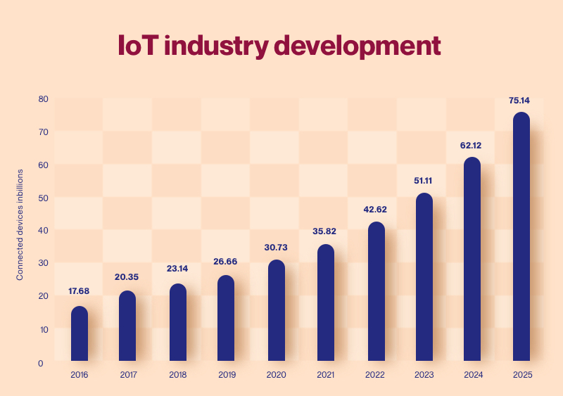 IoT: number of connected devices, 2015—2025