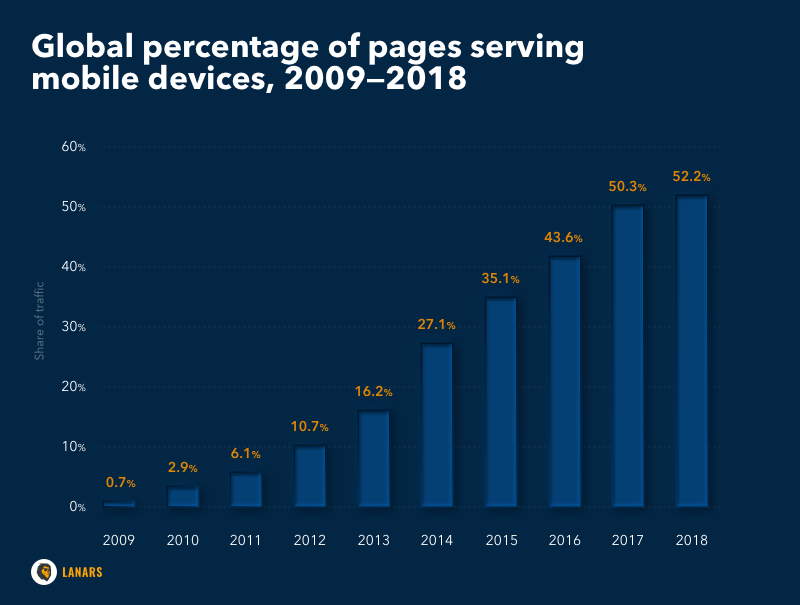 Global percentage of pages serving mobile devices, 2009—2018