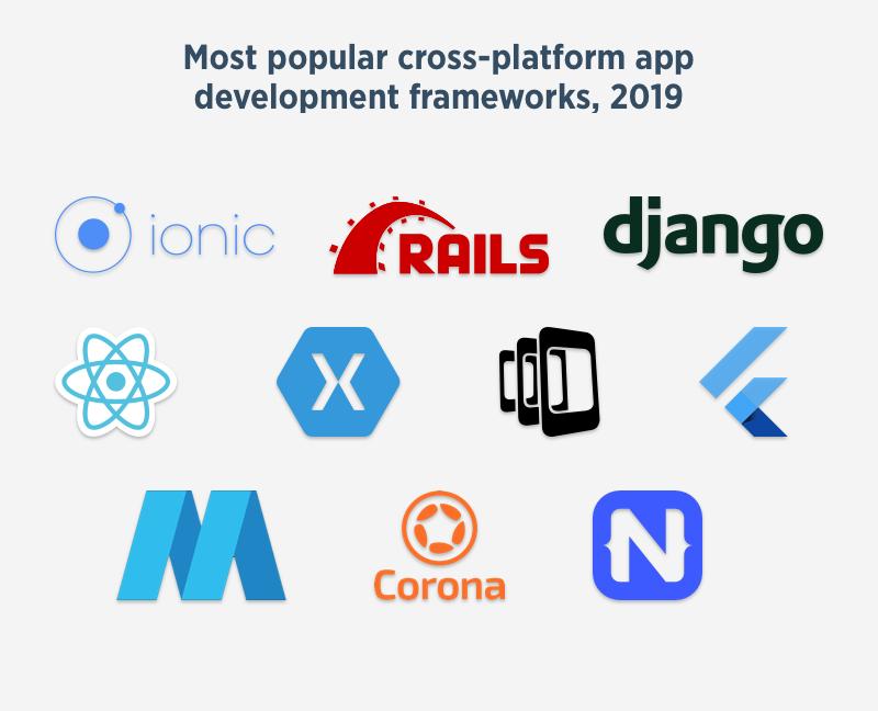 Most popular cross-platform app development frameworks, 2019